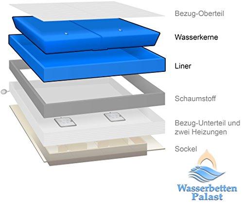 Wasserkern selbst tauschen - Premium Comfort Wasserkern